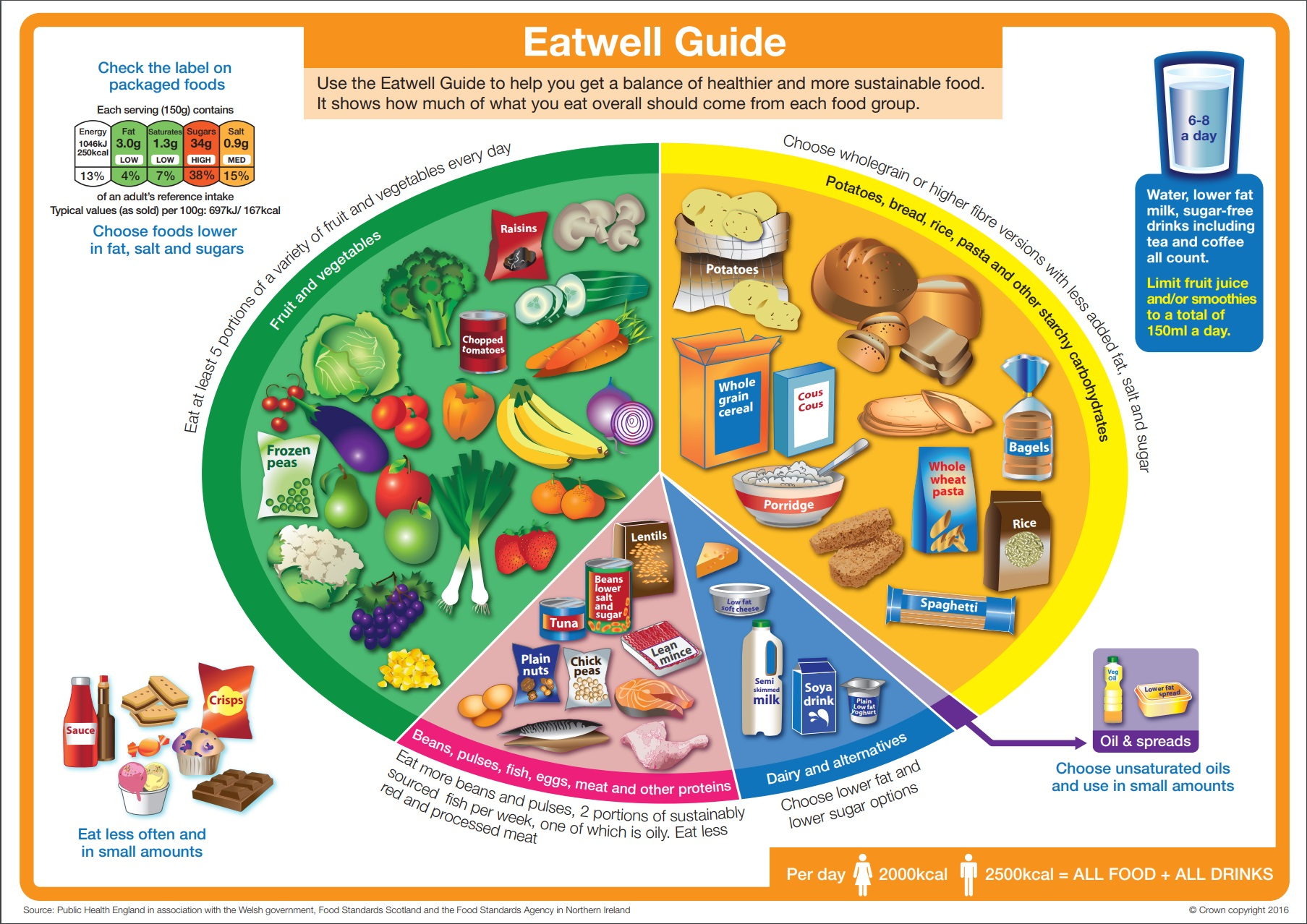 the eatwell guide